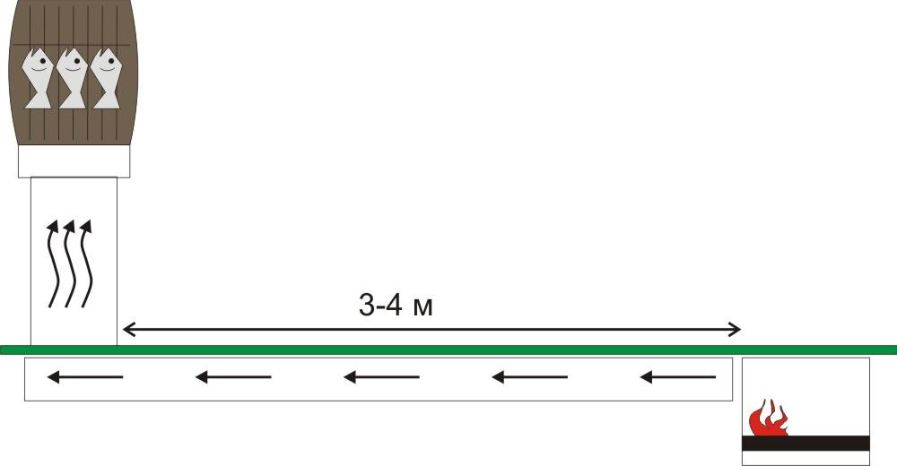Размеры коптильни