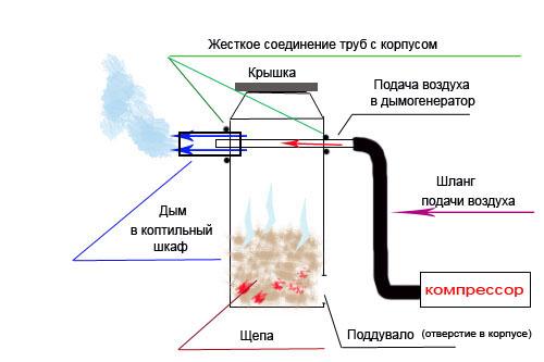 Сделать дымогенератор для копчения своими руками: чертеж 68