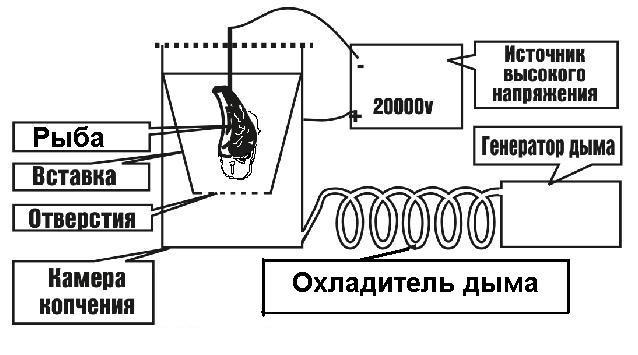 Автоматическая коптильня холодного копчения своими руками 83